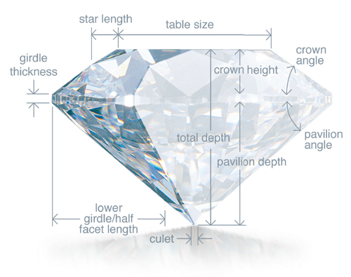 A Cut Above: Understanding What Makes a Diamond Sparkle